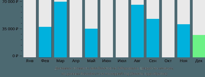 Динамика стоимости авиабилетов из Хабаровска в Циндао по месяцам