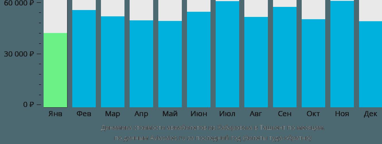 Динамика стоимости авиабилетов из Хабаровска в Ташкент по месяцам