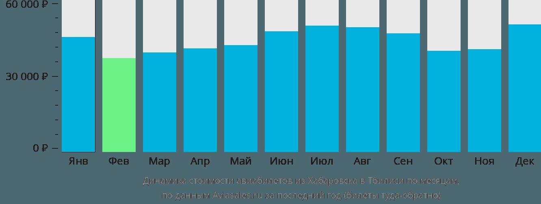 Динамика стоимости авиабилетов из Хабаровска в Тбилиси по месяцам