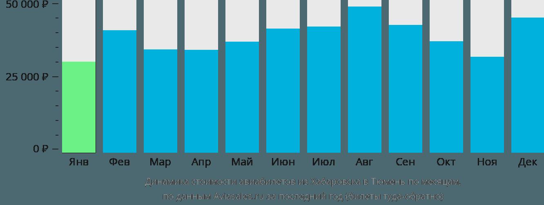 Динамика стоимости авиабилетов из Хабаровска в Тюмень по месяцам