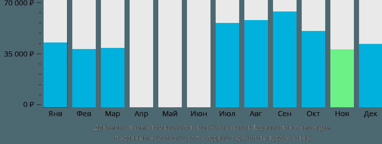 Динамика стоимости авиабилетов из Хабаровска в Таджикистан по месяцам