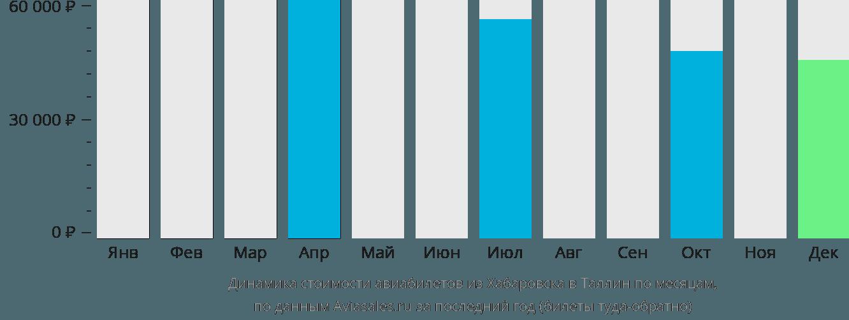 Динамика стоимости авиабилетов из Хабаровска в Таллин по месяцам