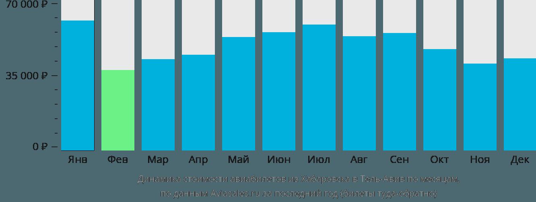 Динамика стоимости авиабилетов из Хабаровска в Тель-Авив по месяцам