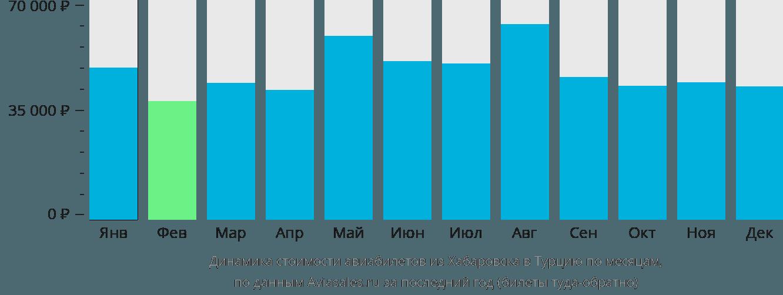 Динамика стоимости авиабилетов из Хабаровска в Турцию по месяцам