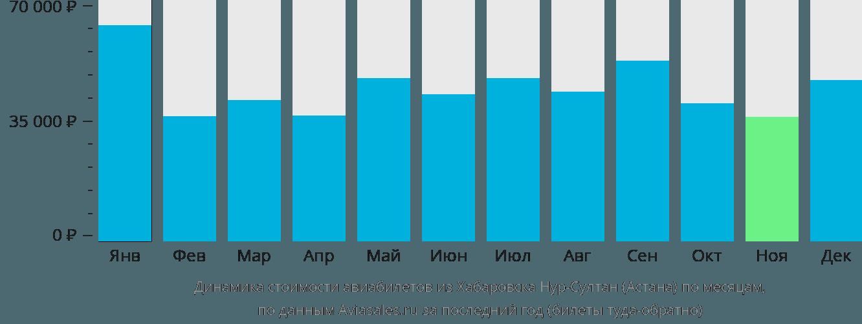 Динамика стоимости авиабилетов из Хабаровска Нур-Султан (Астана) по месяцам