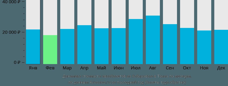 Динамика стоимости авиабилетов из Хабаровска в Токио по месяцам