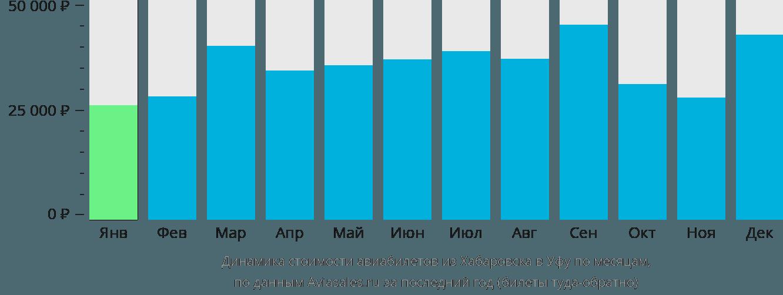 Динамика стоимости авиабилетов из Хабаровска в Уфу по месяцам