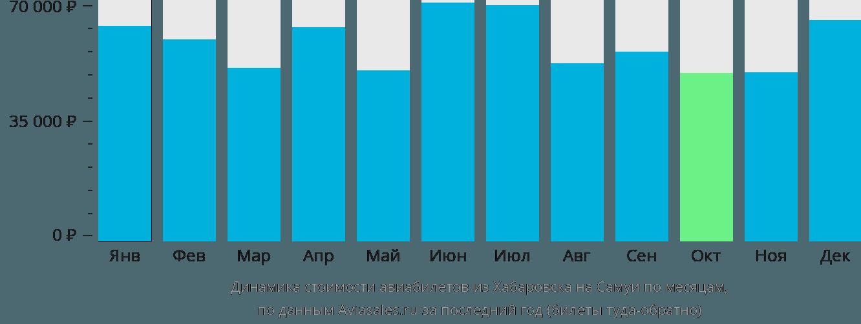 Динамика стоимости авиабилетов из Хабаровска на Самуи по месяцам