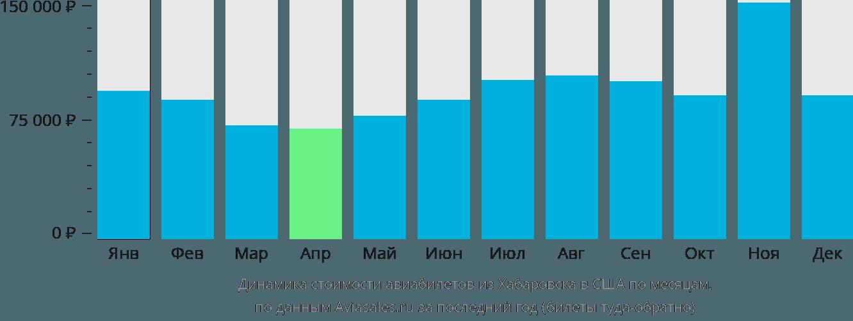 Динамика стоимости авиабилетов из Хабаровска в США по месяцам