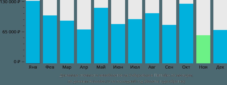 Динамика стоимости авиабилетов из Хабаровска в Паттайю по месяцам