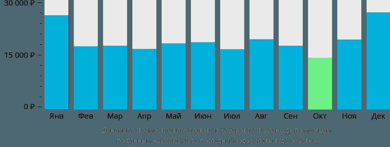 Динамика стоимости авиабилетов из Хабаровска в Улан-Удэ по месяцам