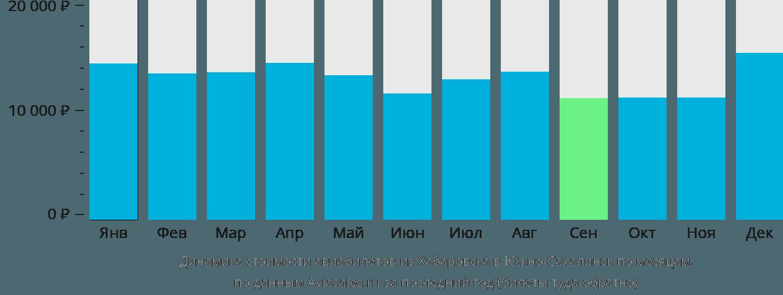 Динамика стоимости авиабилетов из Хабаровска в Южно-Сахалинск по месяцам