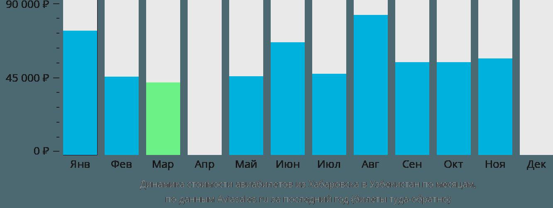 Динамика стоимости авиабилетов из Хабаровска в Узбекистан по месяцам