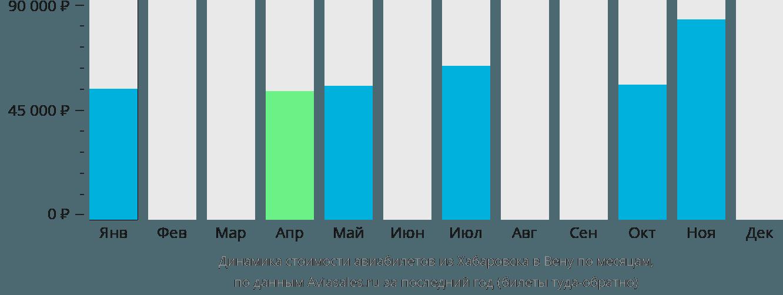 Динамика стоимости авиабилетов из Хабаровска в Вену по месяцам