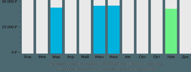 Динамика стоимости авиабилетов из Хабаровска в Вильнюс по месяцам