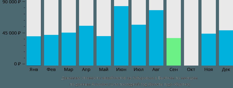 Динамика стоимости авиабилетов из Хабаровска в Вьетнам по месяцам