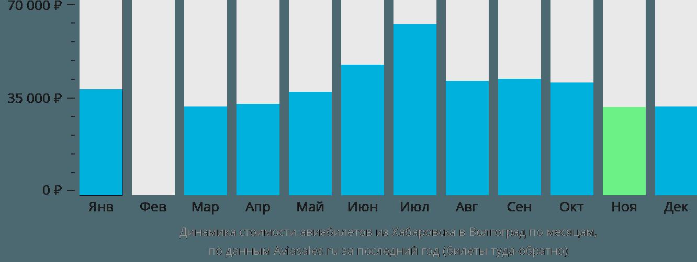 Динамика стоимости авиабилетов из Хабаровска в Волгоград по месяцам