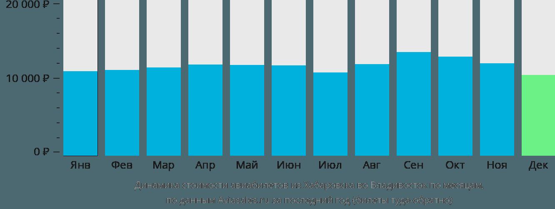Динамика стоимости авиабилетов из Хабаровска во Владивосток по месяцам