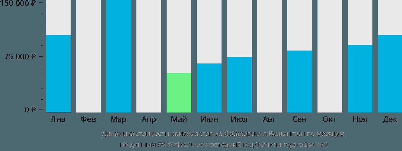 Динамика стоимости авиабилетов из Хабаровска в Вашингтон по месяцам