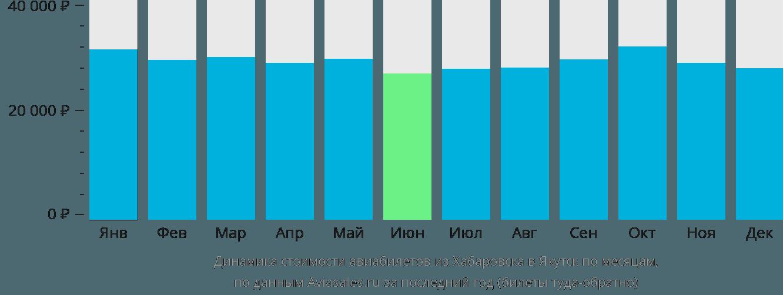 Динамика стоимости авиабилетов из Хабаровска в Якутск по месяцам