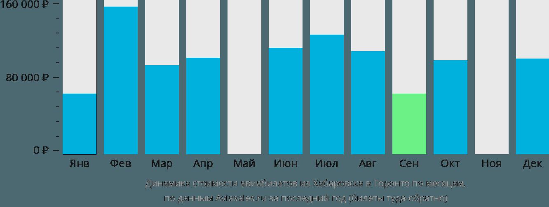 Динамика стоимости авиабилетов из Хабаровска в Торонто по месяцам