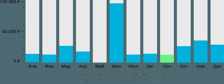 Динамика стоимости авиабилетов из Ниигаты по месяцам