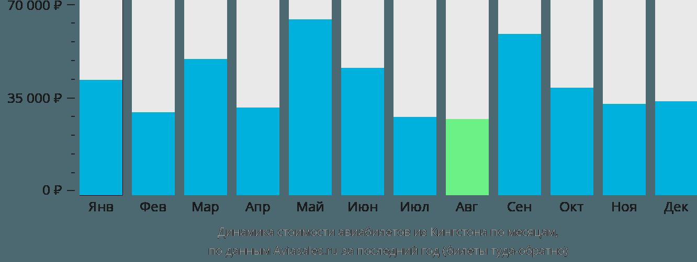 Динамика стоимости авиабилетов из Кингстона по месяцам