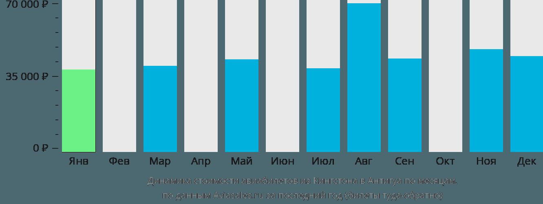 Динамика стоимости авиабилетов из Кингстона в Антигуа по месяцам