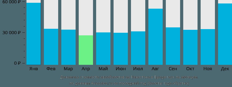 Динамика стоимости авиабилетов из Кингстона в Бриджтаун по месяцам