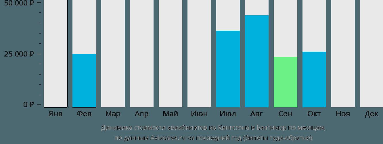 Динамика стоимости авиабилетов из Кингстона в Балтимор по месяцам