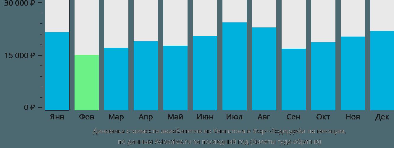 Динамика стоимости авиабилетов из Кингстона в Форт-Лодердейл по месяцам