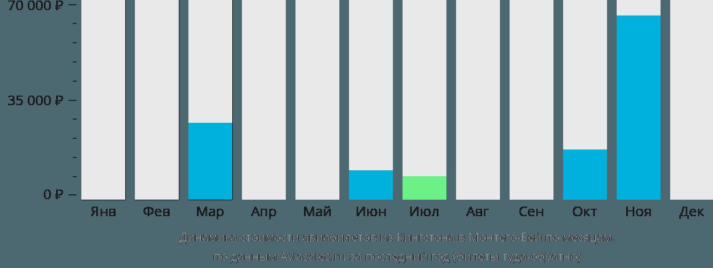 Динамика стоимости авиабилетов из Кингстона в Монтего-Бей по месяцам