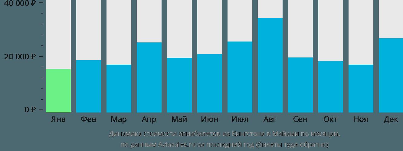 Динамика стоимости авиабилетов из Кингстона в Майами по месяцам