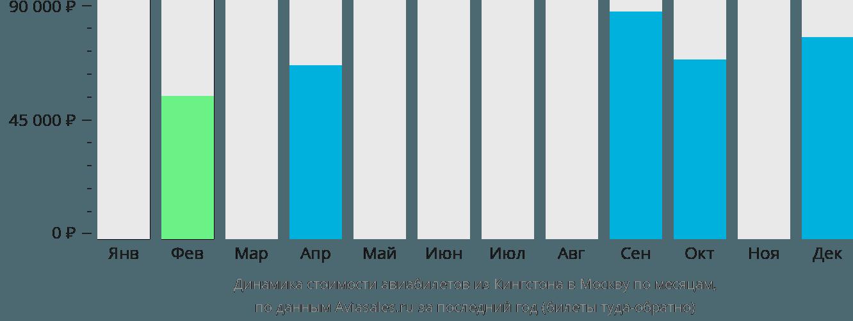 Динамика стоимости авиабилетов из Кингстона в Москву по месяцам