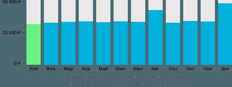 Динамика стоимости авиабилетов из Кингстона в Нассау по месяцам