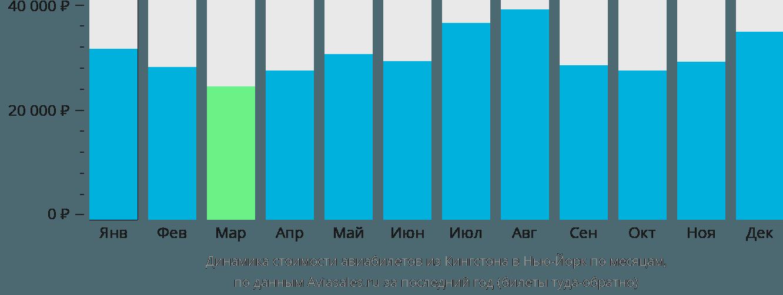 Динамика стоимости авиабилетов из Кингстона в Нью-Йорк по месяцам