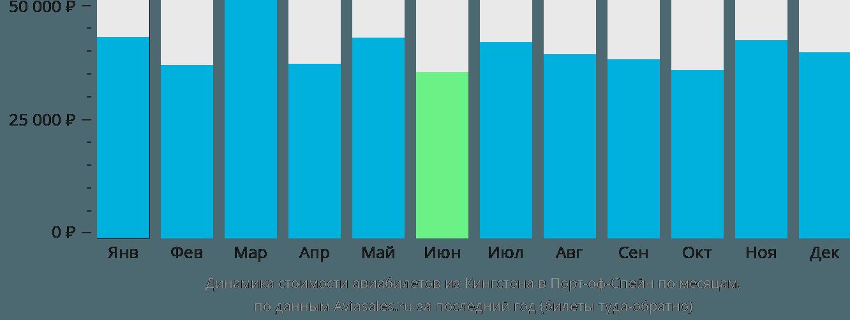 Динамика стоимости авиабилетов из Кингстона в Порт-оф-Спейн по месяцам
