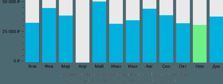 Динамика стоимости авиабилетов из Кингстона в Торонто по месяцам
