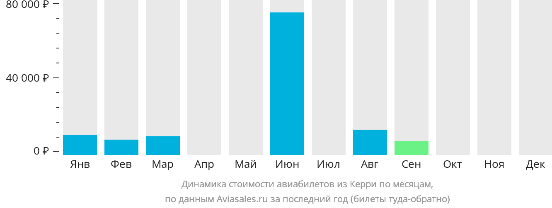 Динамика стоимости авиабилетов из Керри по месяцам