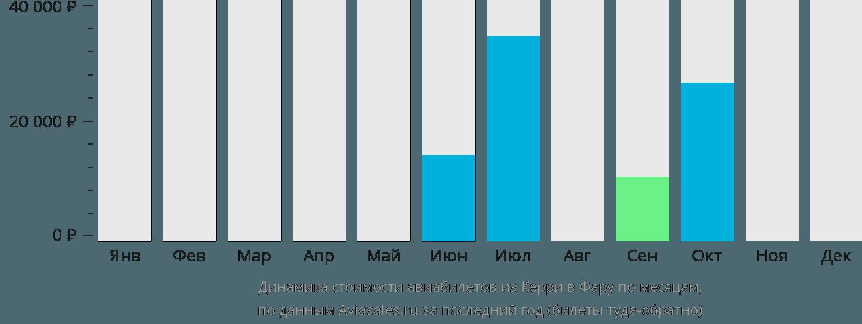 Динамика стоимости авиабилетов из Керри в Фару по месяцам