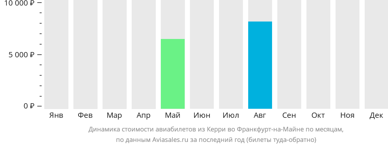 Динамика стоимости авиабилетов из Керри во Франкфурт-на-Майне по месяцам