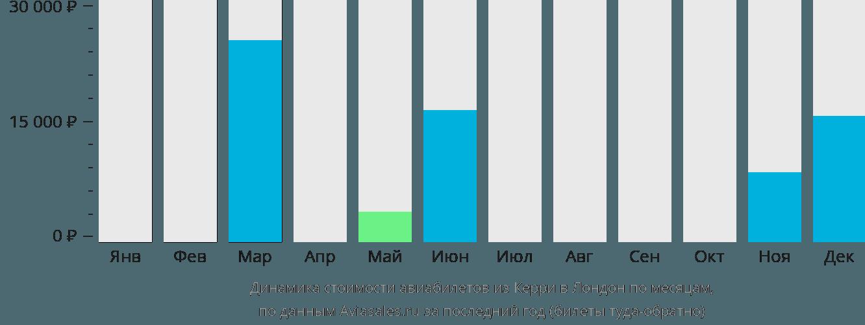 Динамика стоимости авиабилетов из Керри в Лондон по месяцам