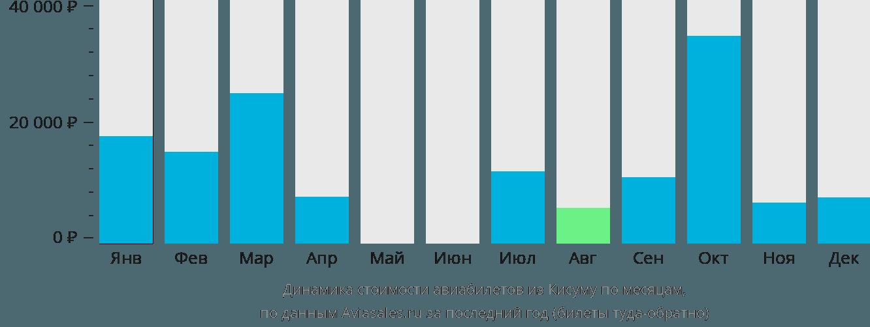 Динамика стоимости авиабилетов из Кисумы по месяцам