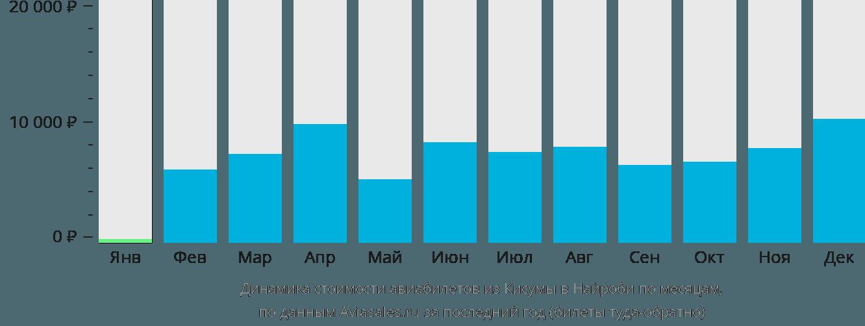 Динамика стоимости авиабилетов из Кисумы в Найроби по месяцам