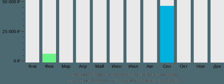 Динамика стоимости авиабилетов из Китиры по месяцам