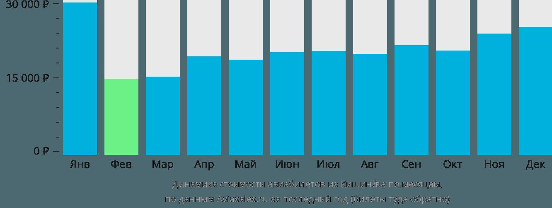 Динамика стоимости авиабилетов из Кишинёва по месяцам