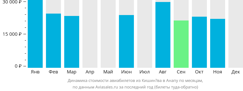 Динамика стоимости авиабилетов из Кишинёва в Анапу по месяцам