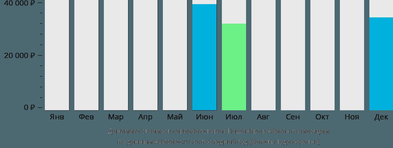 Динамика стоимости авиабилетов из Кишинёва в Абакан по месяцам
