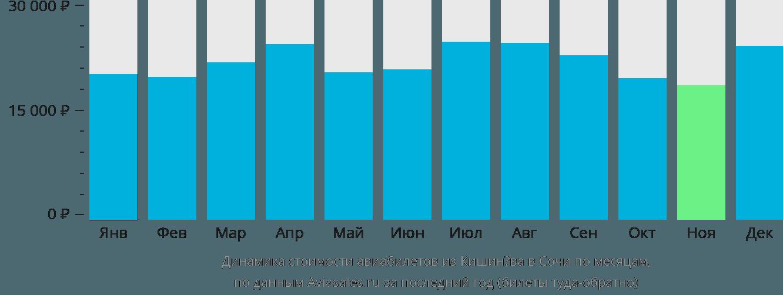 Динамика стоимости авиабилетов из Кишинёва в Сочи  по месяцам