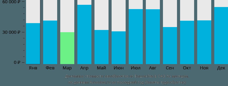Динамика стоимости авиабилетов из Кишинёва в ОАЭ по месяцам